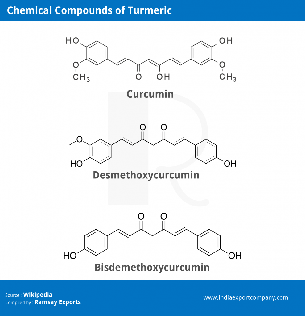 Turmeric Compounds - Curcumnoids