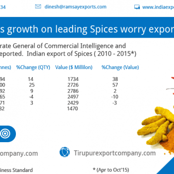 fluctuating prices impact turmeric exporters in erode, India