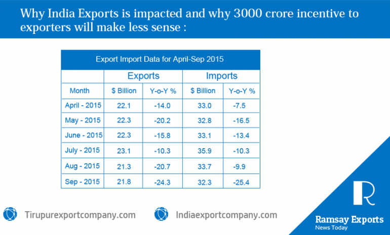 "Tirupur export company has presented "" why india export got impacted and why 3000 crore rupees will make less sense"" for the exporters in tirupur"