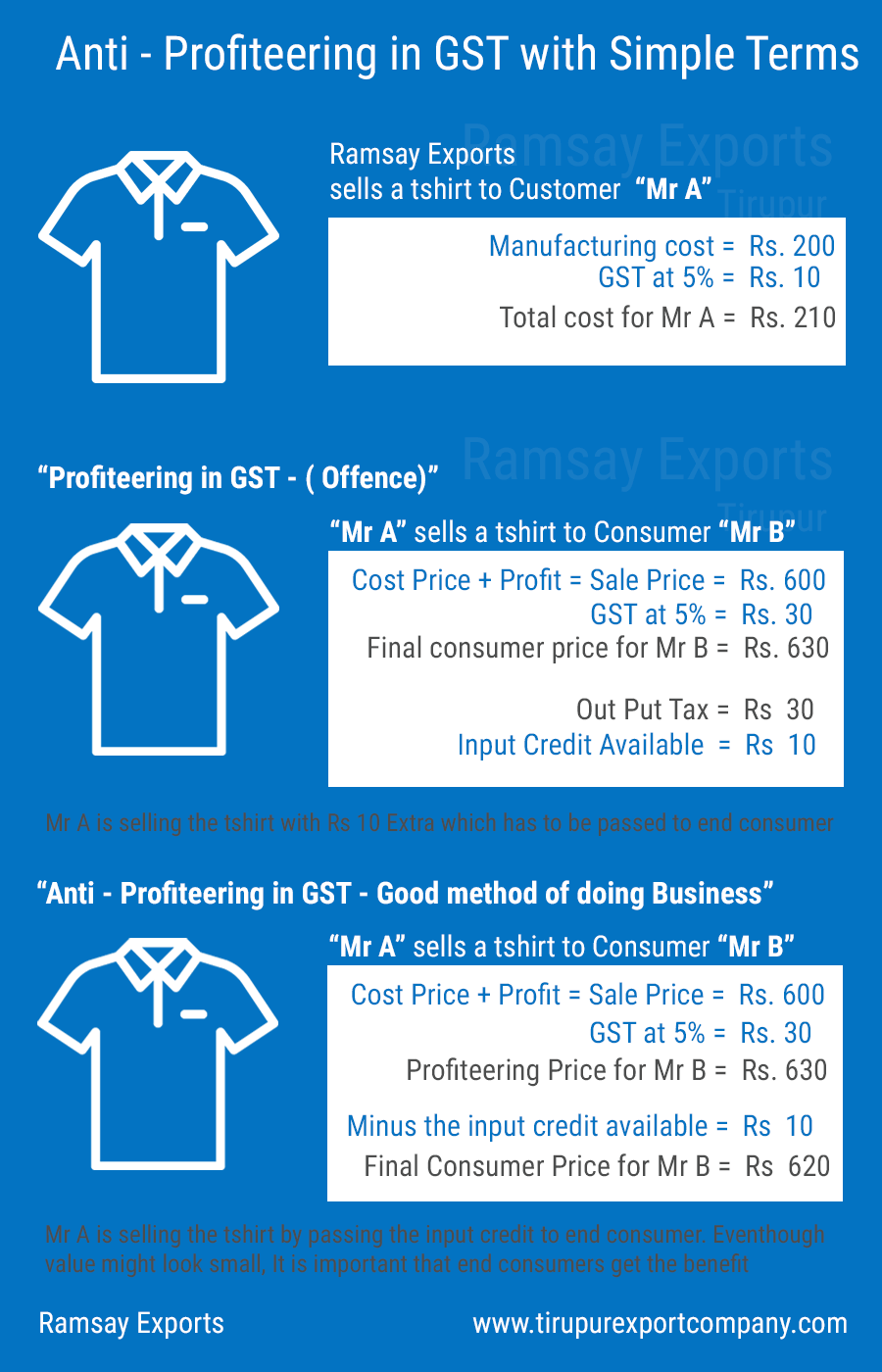Anti profiteering explained with T shirt manufacturers in tirupur