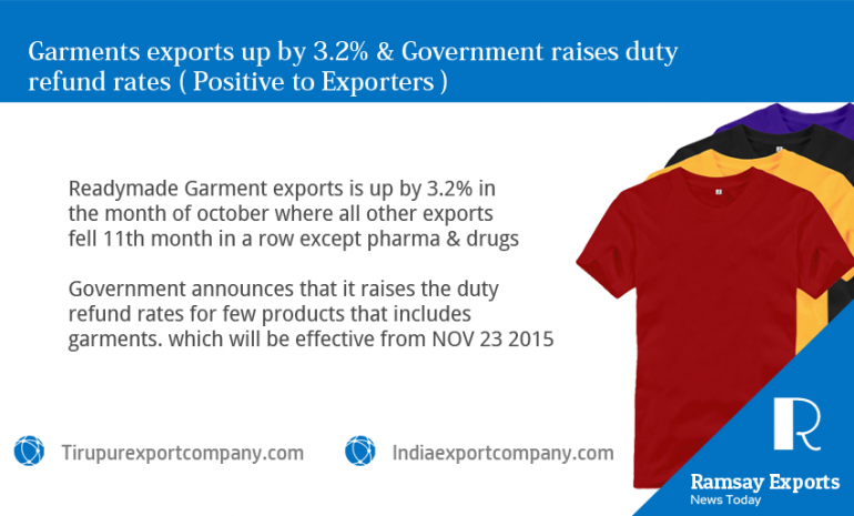 exporters in tirupur to rejoice the 3.2 % hike